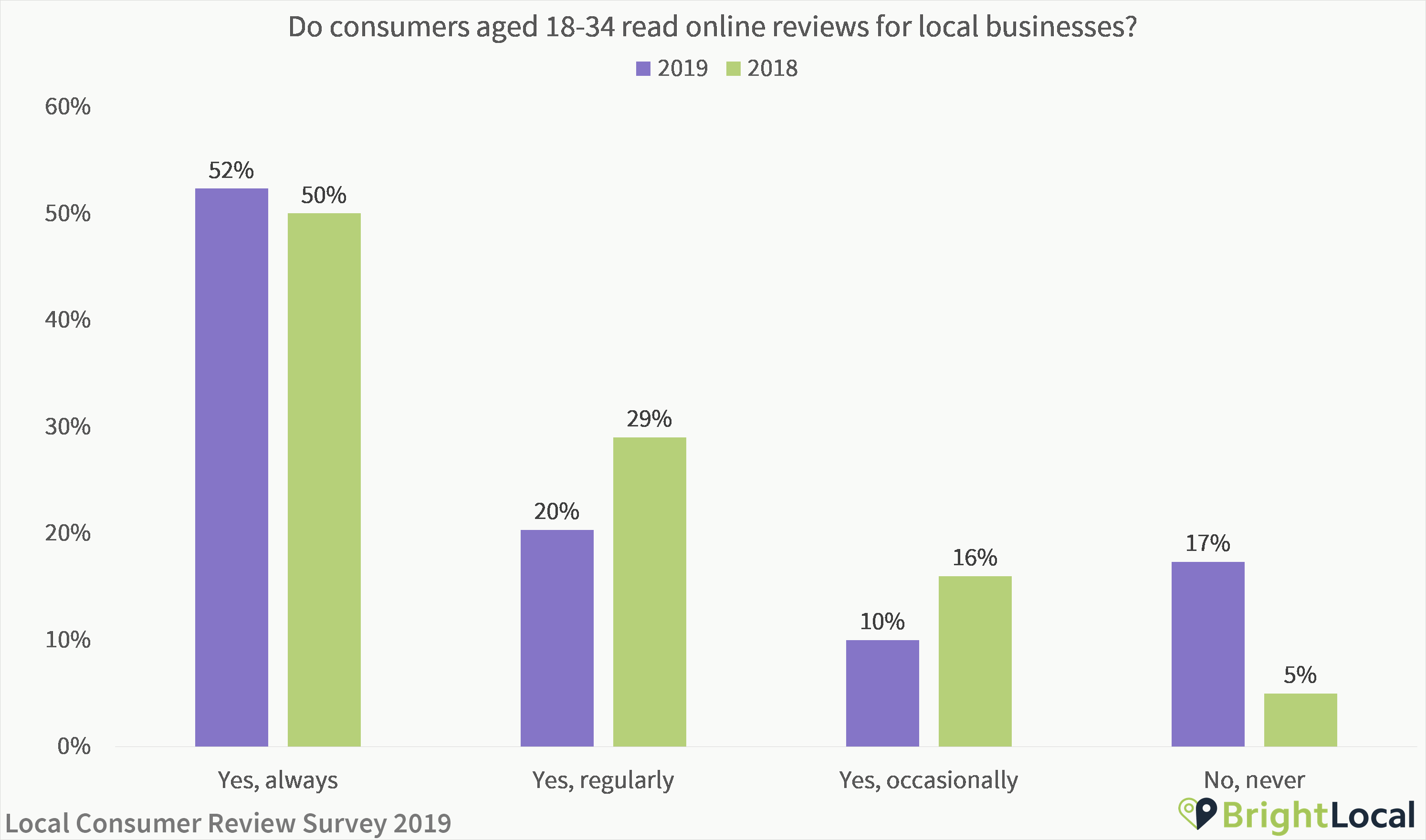Do young people use online review