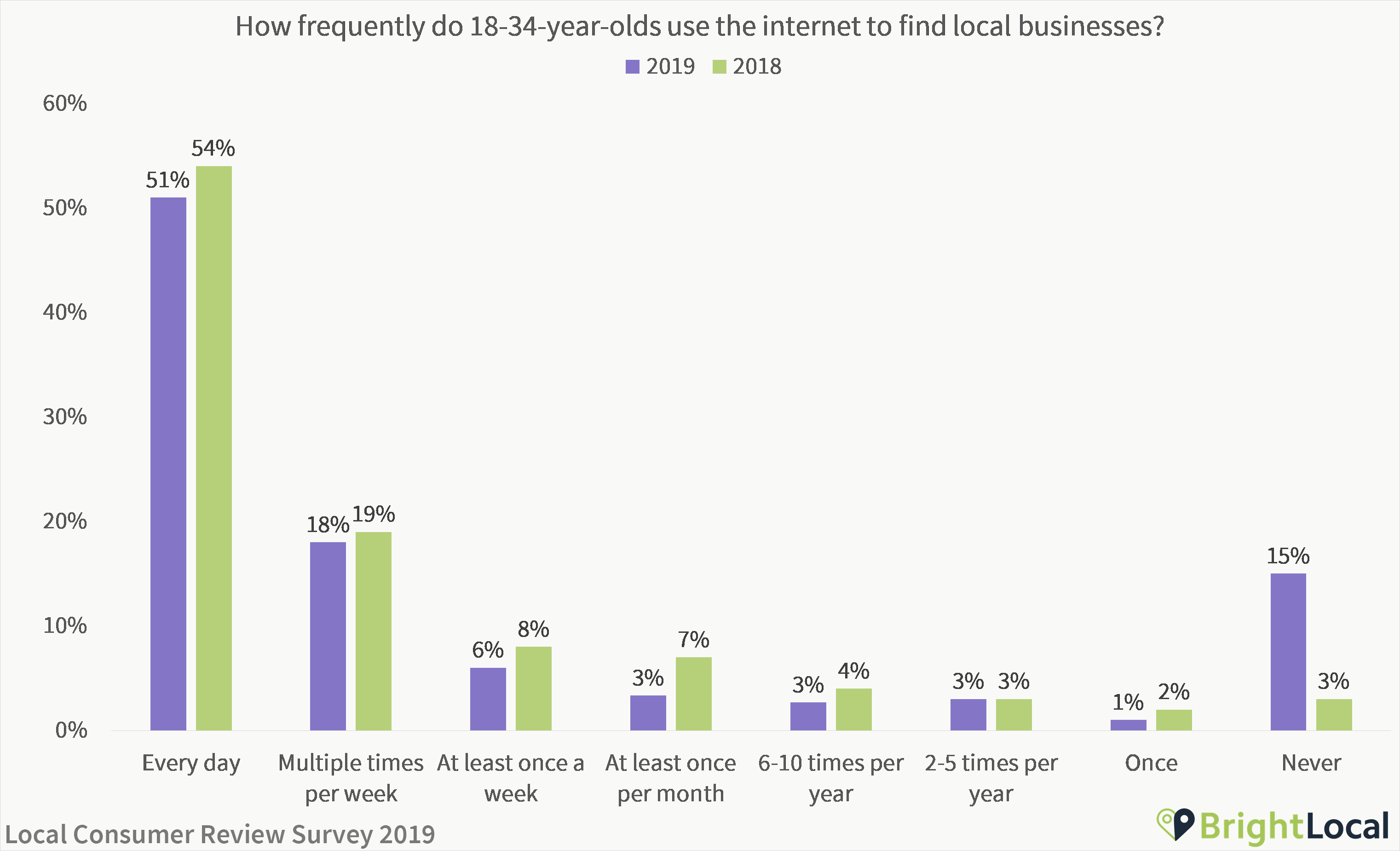 How often do young people use online reviews