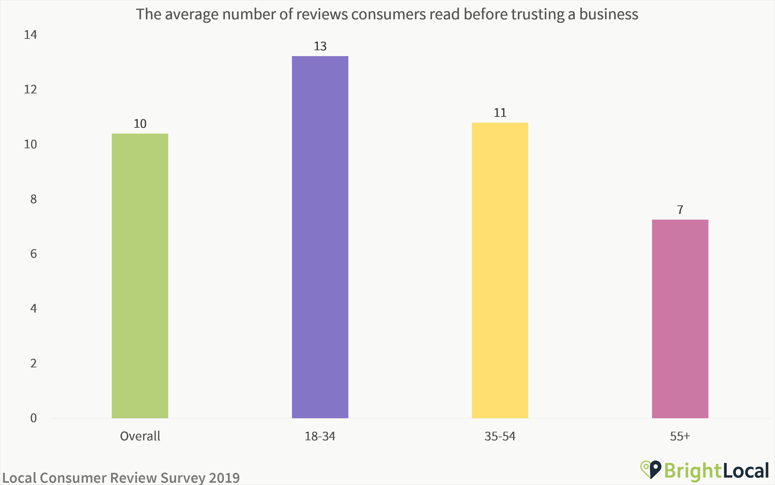 Average number of consumer reviews read