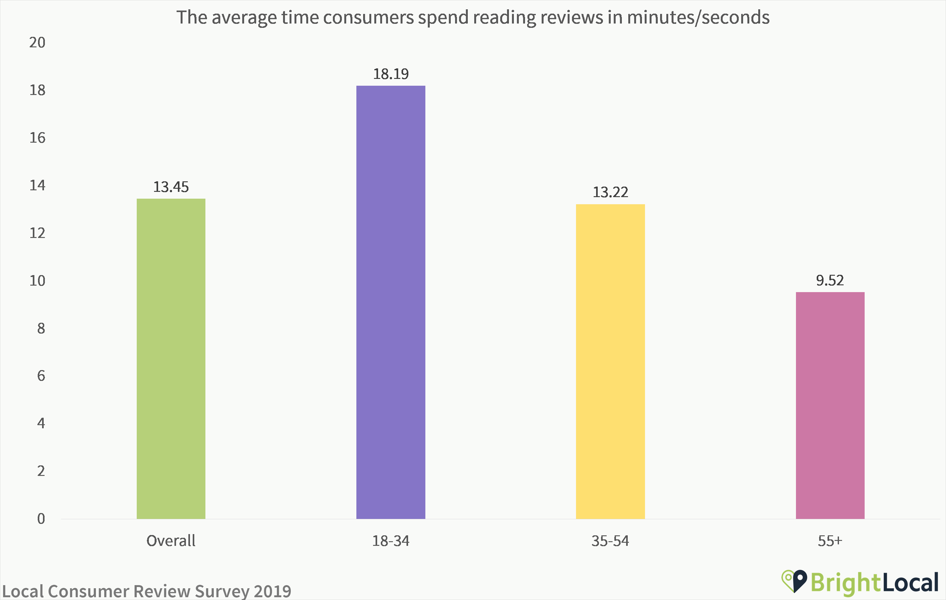 Average time reading reviews