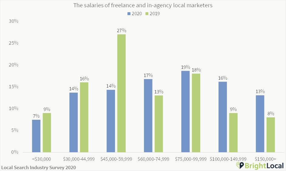 Local SEO salaries in agency and freelance
