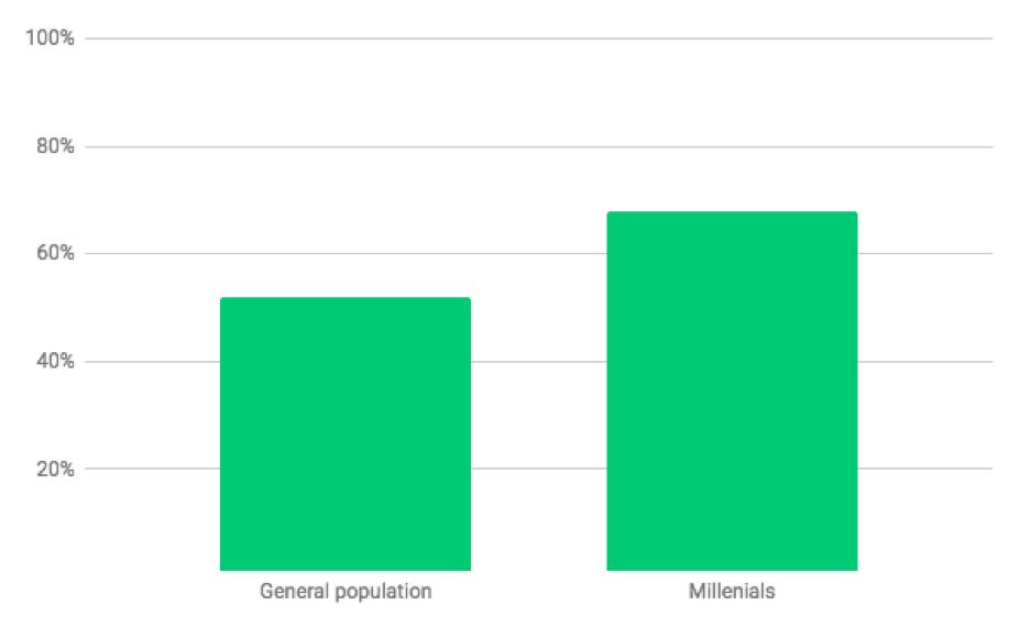 Millennials Search Habits
