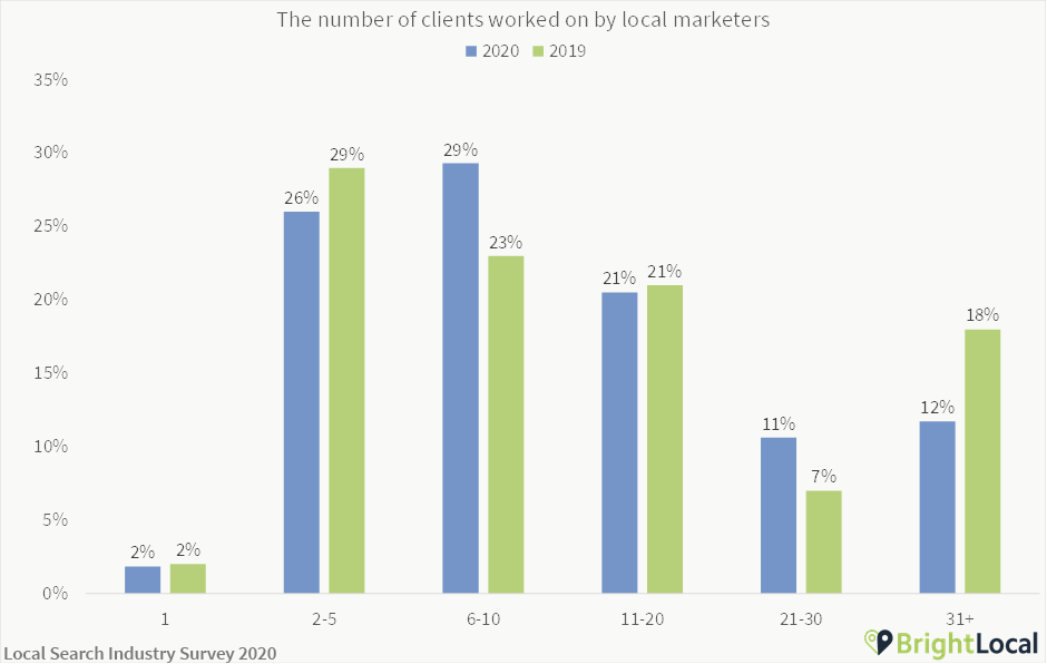 Number of local SEO clients