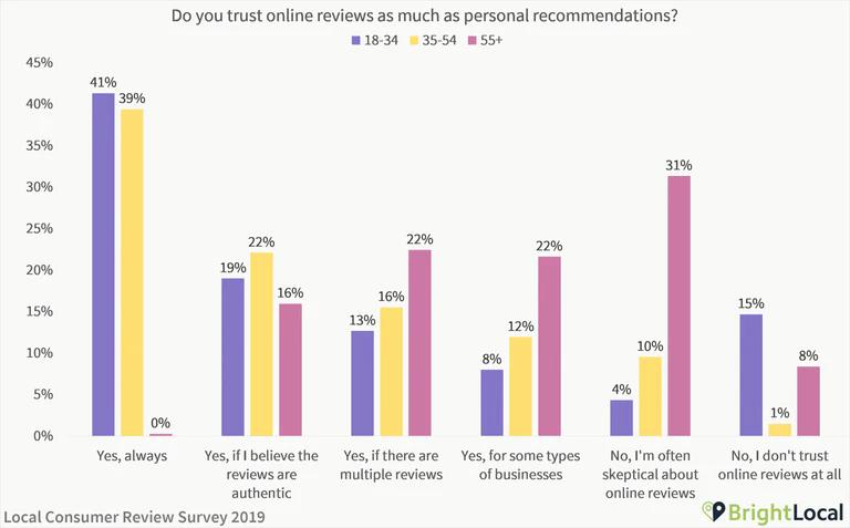 Trust in online reviews