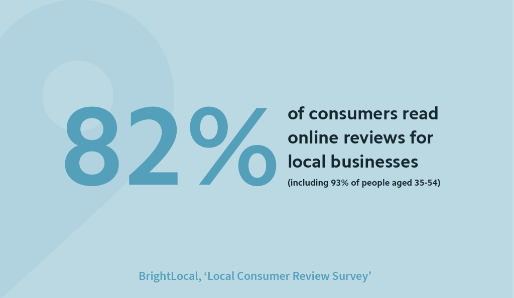 82% of consumers read reviews for local businesses