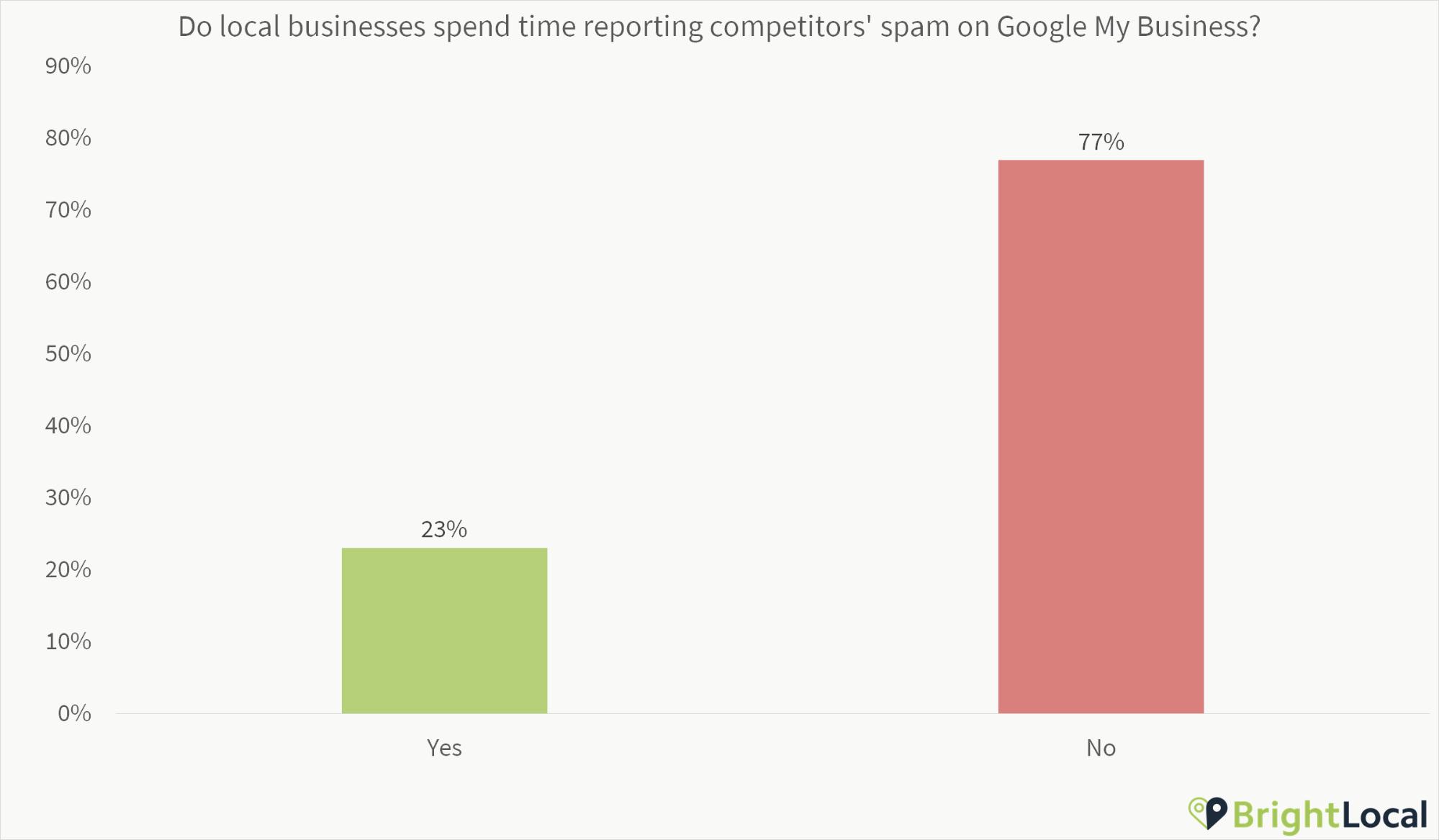 Do local businesses report spam?