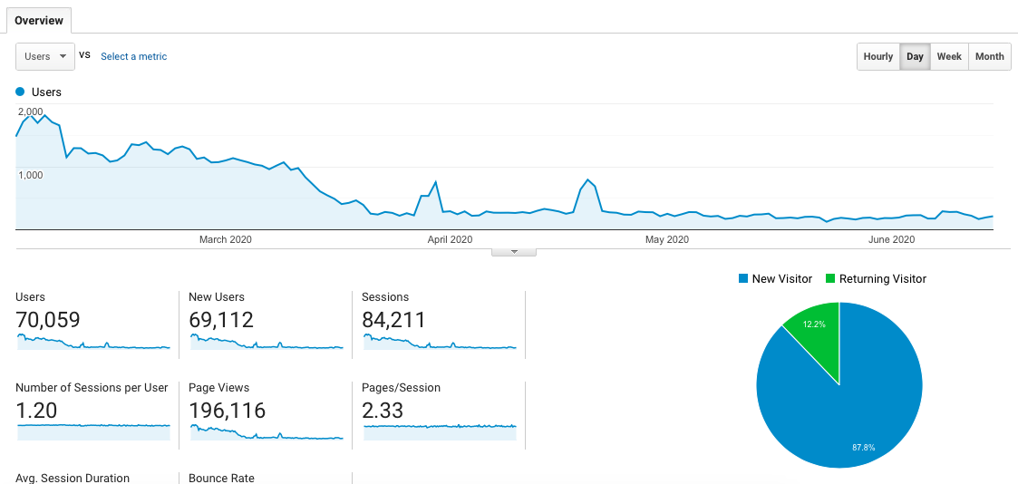 Search volume results