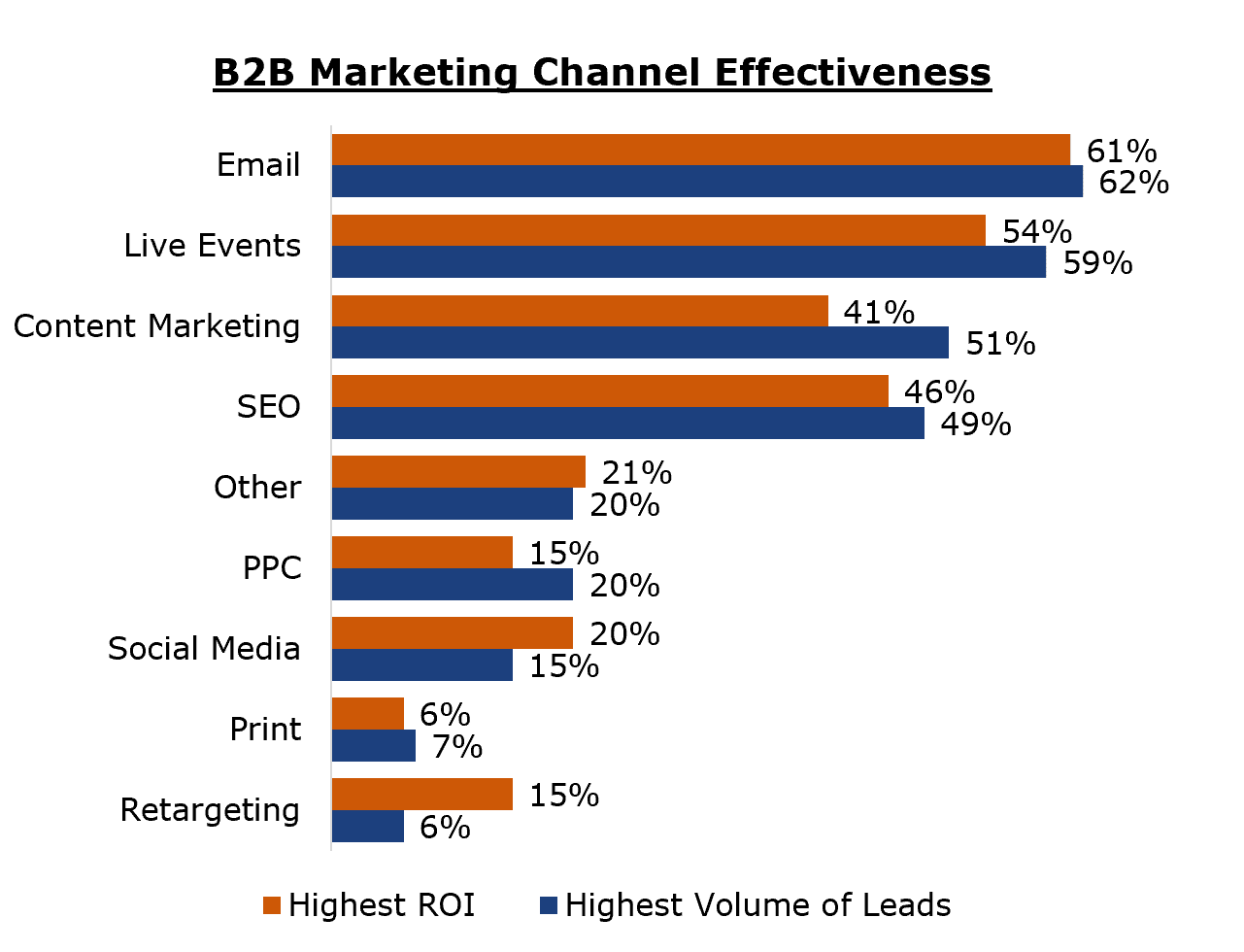 B2B Marketing Channel Effectiveness