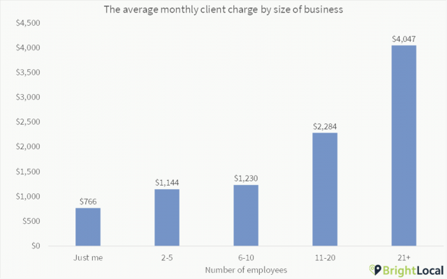 Client charge