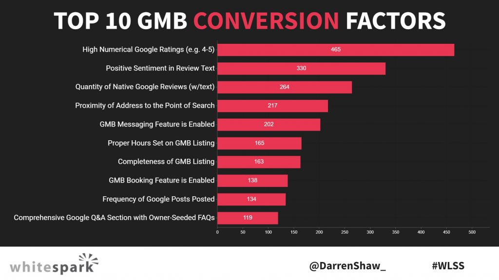 Top GMB Conversion Factors - Source: Whitespark Local Search Ranking Factors survey