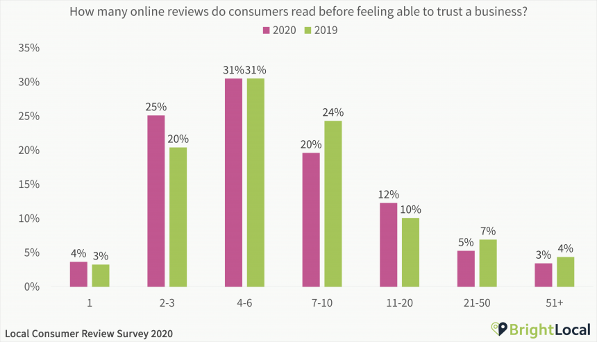 How many online reviews do consumers read before feeling able to trust a business