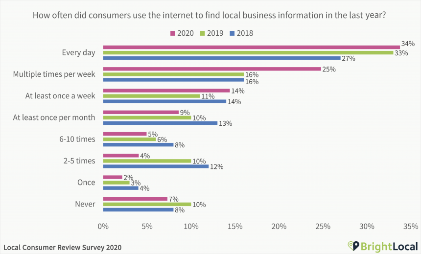 How often did consumers use the internet to find local business information in the last year
