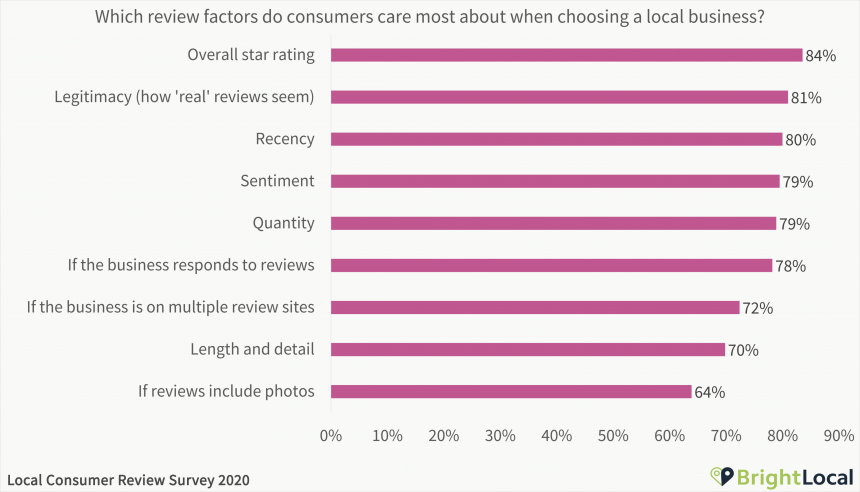 Which review factors do consumers care most about when choosing a local business