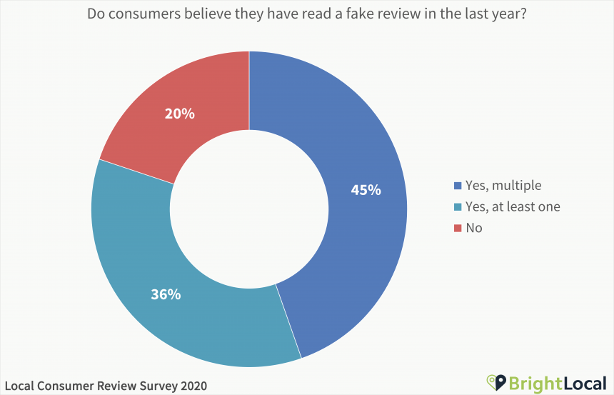 Do consumers believe they have read a fake review in the last year
