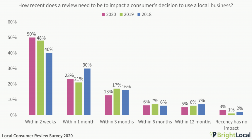 How recent does a review need to be to impact a consumer's decision to use a local business