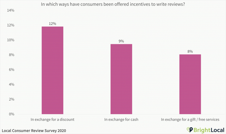 In which ways have consumers been offered incentives to write reviews