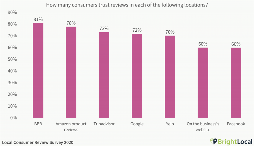 How many consumers trust reviews on each site