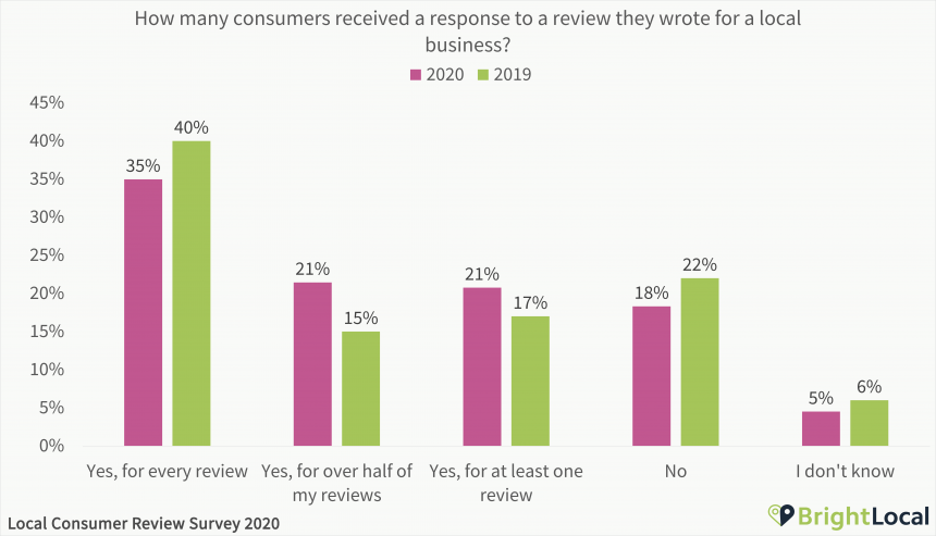 How many consumers received a response to a review they wrote for a local business