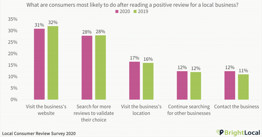 What are consumers most likely to do after reading a positive review for a local business