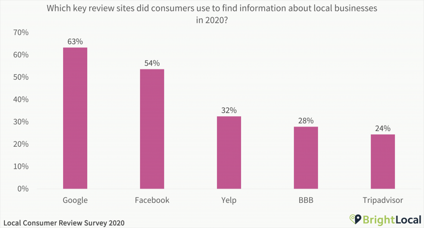 Which key review sites did consumers use to find information about local businesses in 2020