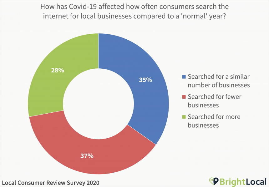 How has Covid-19 affected how often consumers search the internet for local businesses compared to a 'normal' year