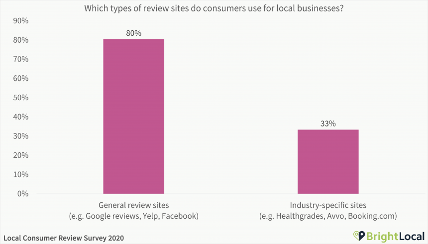 Which types of review sites do consumers use for local businesses