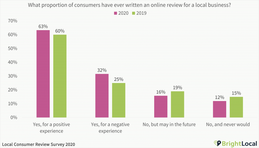 What proportion of consumers have ever written an online review for a local business