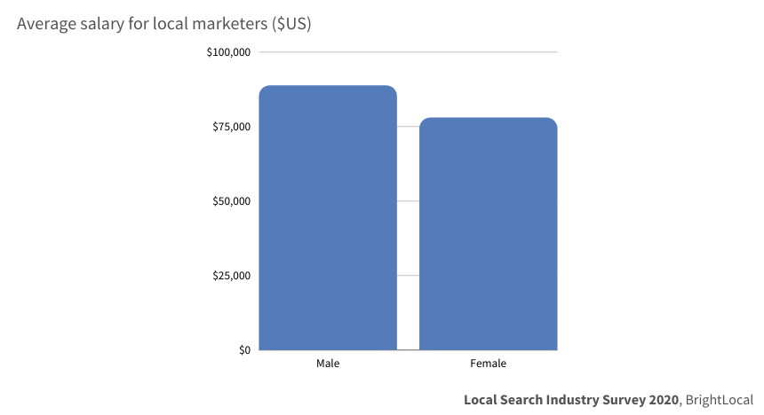 Local Search Industry Survey by Gender