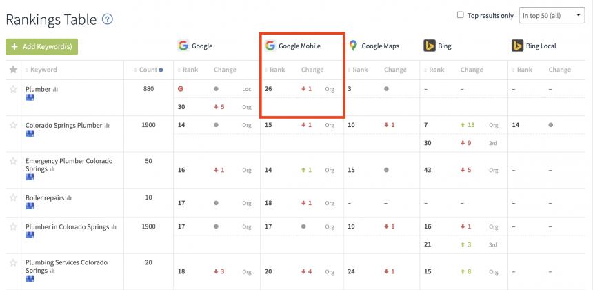 Google Mobile Rank Checker report