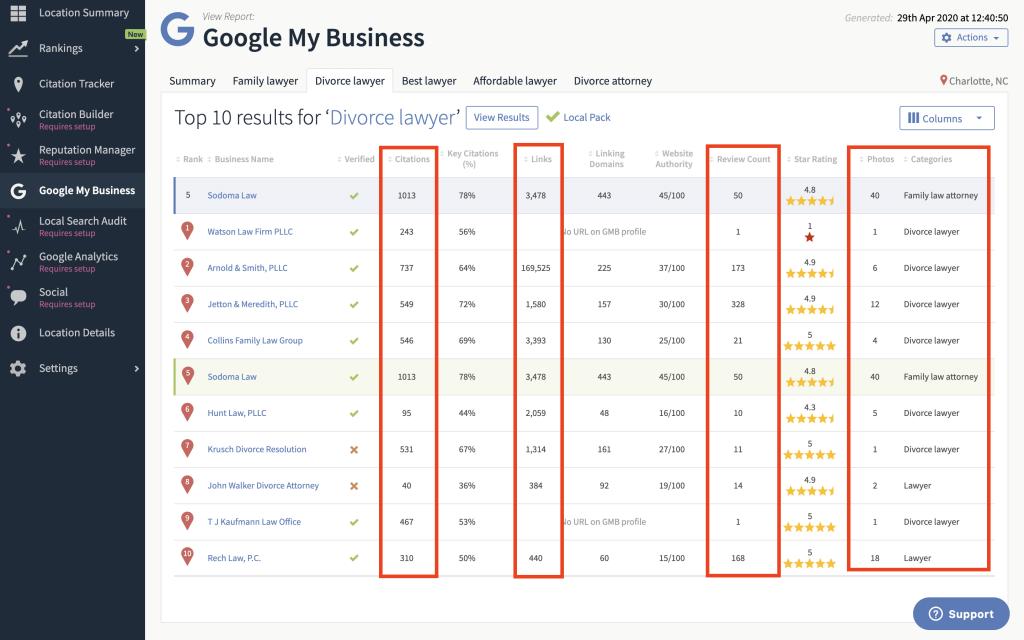Google My Business Audit Keyword table