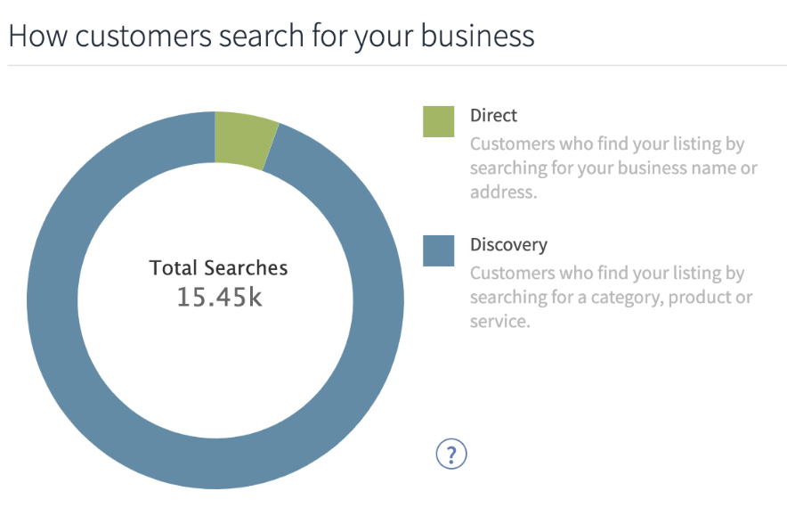 How cistomers search for your business