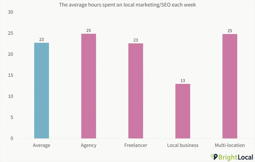 1. Average Hours Spent On Seo Chart