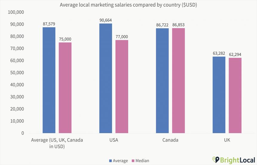 1. Salaries