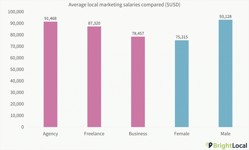 1. Salaries Split By Gender And Business Type