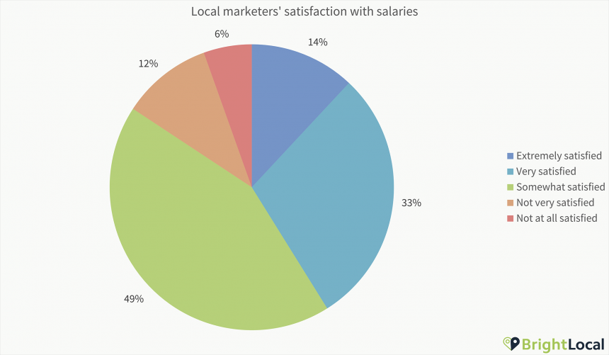 2 Satisfaction With Salaries