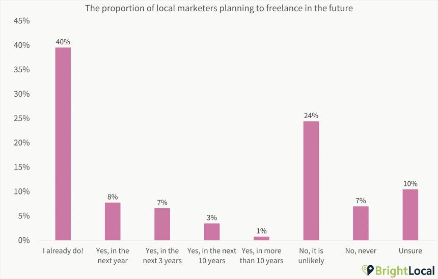 2. Freelance Plan Chart