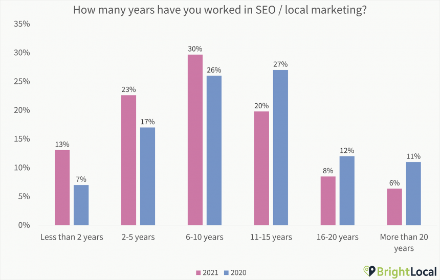 2. How Many Years Have You Worked In Seo Local Marketing Chart
