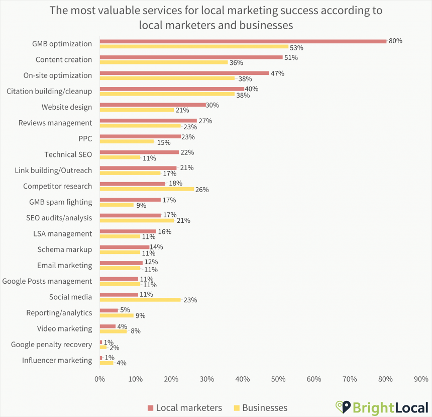 2. Most Valuable Services Agency Vs Business