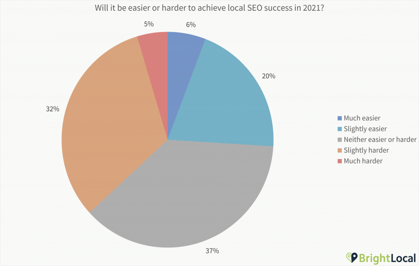 Easier Or Harder For Success Chart