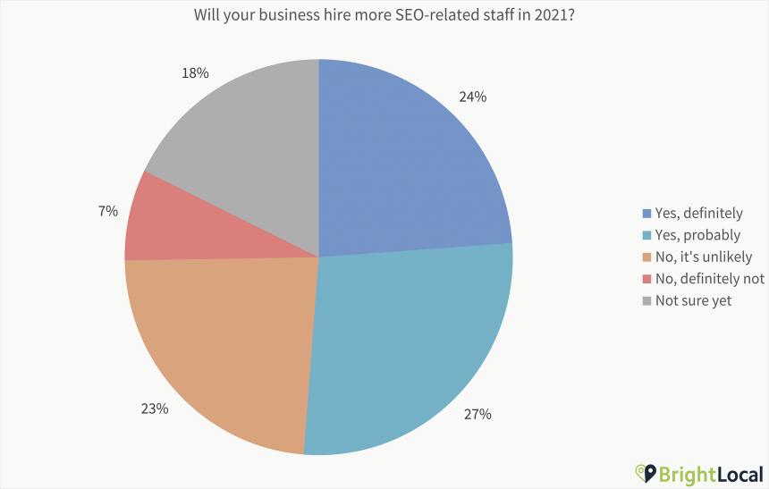 Hire Seo Staff Chart
