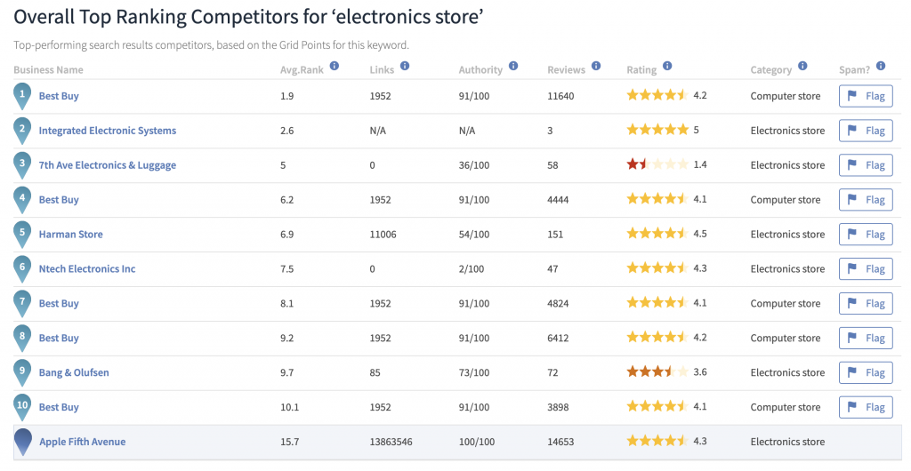 Competitor overview table Local search Grid