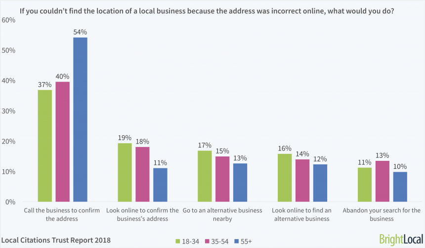 5a. If You Couldn't Find The Location Of A Local Business Because The Address Was Incorrect Online What Would You Do 1