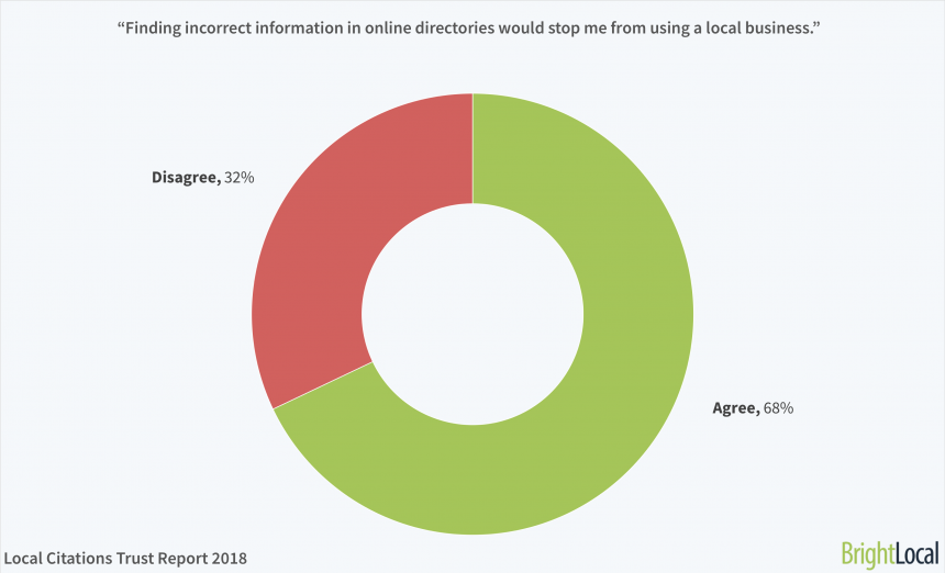 """6. """"finding Incorrect Information In Online Directories Would Stop Me From Using A Local Business."""""""