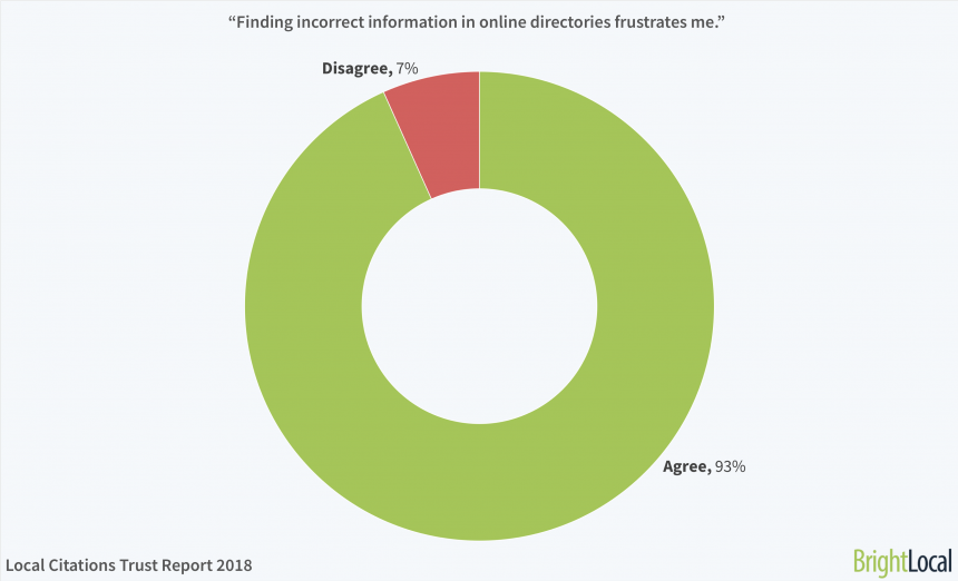"""7. """"finding Incorrect Information In Online Directories Frustrates Me."""""""