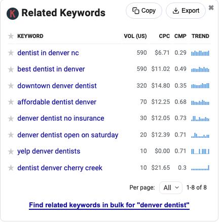 Dentist keywords