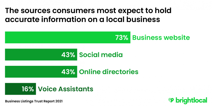 The sources consumer most expect to hold accurate information on a local business - 1) Business website, 2) Social media, 3) Online directories, 4) Voice assistants
