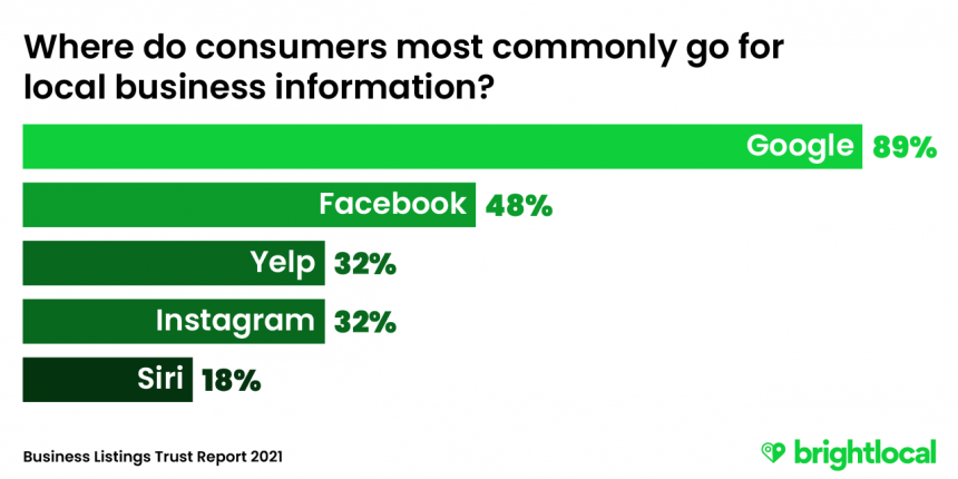 Most commonly used sources of local business information