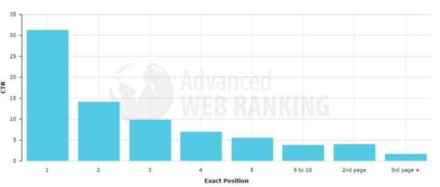 Combining Seo And Ppc 2 Moz Graph