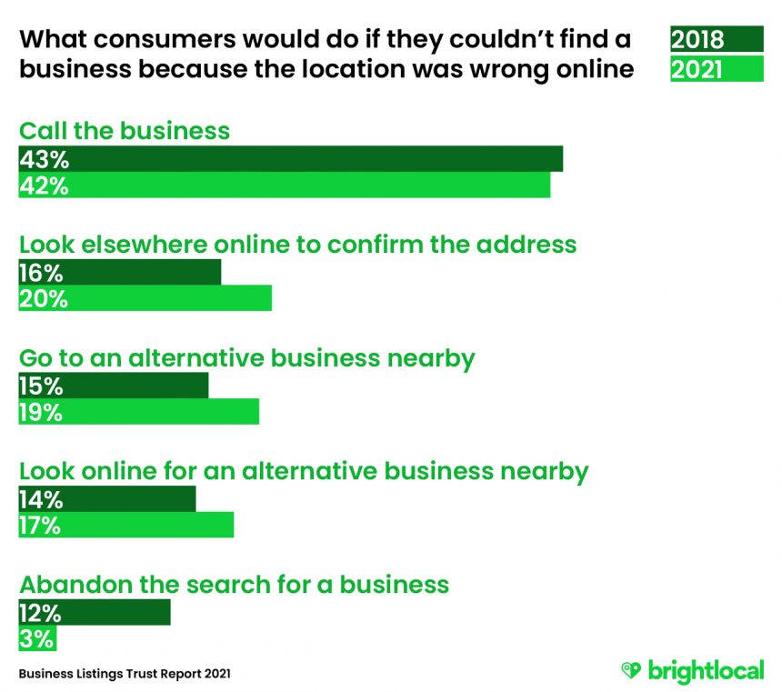 The actions consumers would take if an incorrect address online affected their search