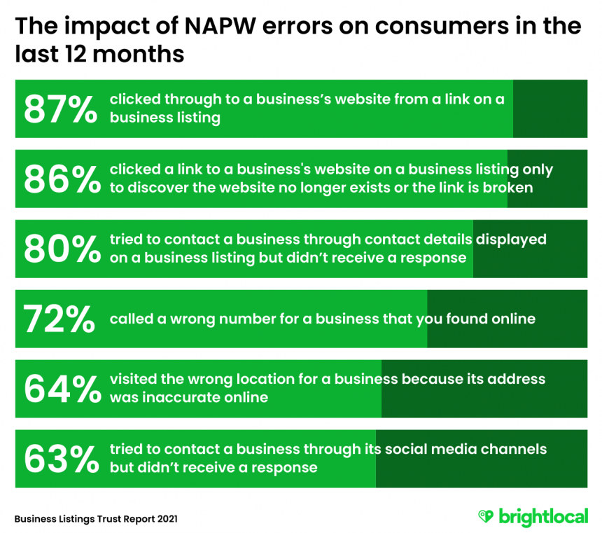 The impact of NAPW errors on consumers